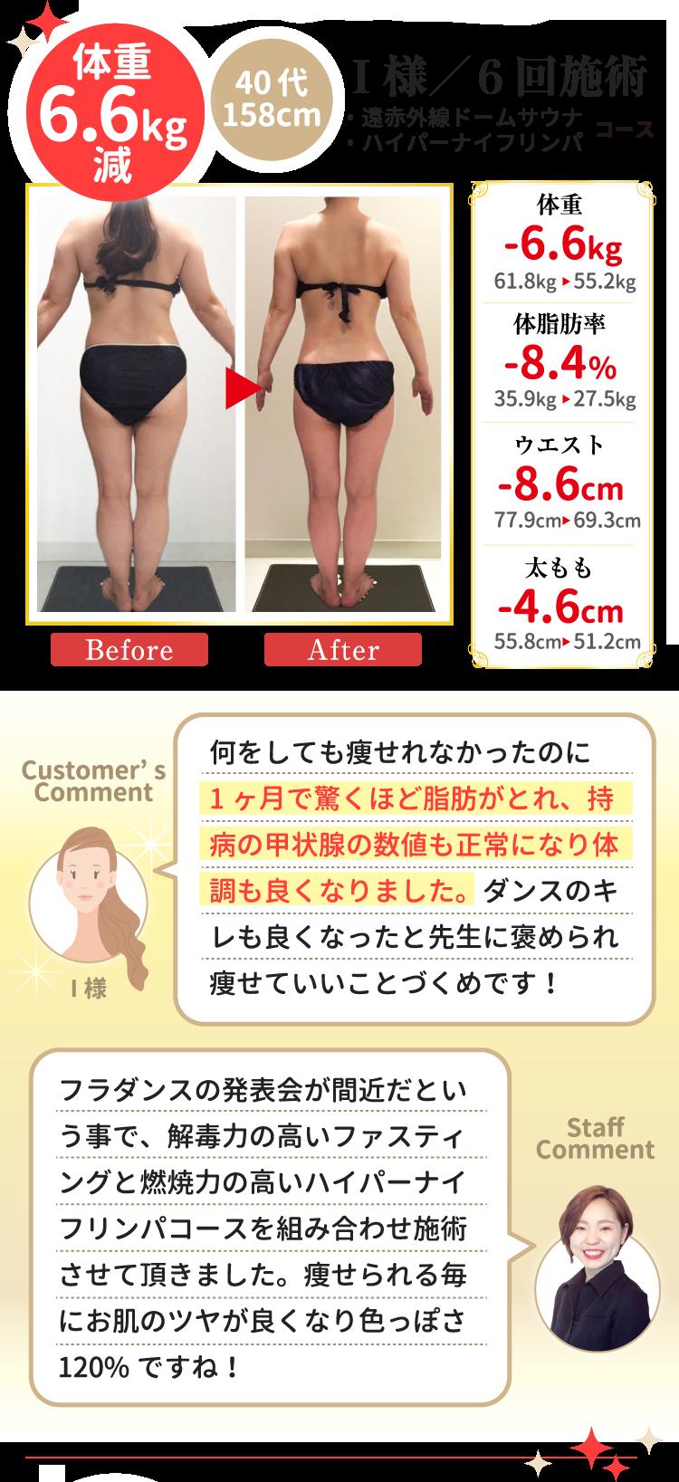 I様/6回施術 40代 158cm 体重6.6kg減・遠赤外線ドームサウナ・ハイパーナイフリンパコース 体脂肪率-8.4% ウエスト -8.6cm 太もも -4.6cm (お客様コメント)何をしても痩せれなかったのに1ヶ月で驚くほど脂肪がとれ、持病の甲状腺の数値も正常になり体調も良くなりました。ダンスのキレも良くなったと先生に褒められ痩せていいことづくめです! (スタッフコメント)フラダンスの発表会が間近だという事で、解毒力の高いファスティングと燃焼力の高いハイパーナイフリンパコースを組み合わせ施術させて頂きました。痩せられる毎にお肌のツヤが良くなり色っぽさ120%ですね!