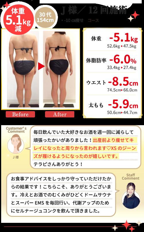 J様/12回施術 30代 154cm 体重5.1kg減 ・-10㎝痩せ コース 体脂肪率-6.0% ウエスト-8.5cm 太もも-5.9cm (お客様コメント)毎日飲んでいた大好きなお酒を週一回に減らして頑張ったかいがありました!出産前より痩せてキレイになったと周りから言われます♡XSのジーンズが履けるようになったのが嬉しいです。テラピさんありがとう!(スタッフコメント)お食事アドバイスをしっかり守っていただけたからの結果です!こちらこそ、ありがとうございます。冷えとお酒でのむくみがひどくドームサウナとスーパーEMSを毎回行い、代謝アップのためにセルナージュコンクを飲んで頂きました。